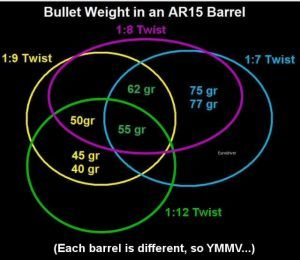 AR15-Barrel twist rate chart