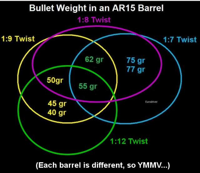 AR15-Barrel twist rate chart